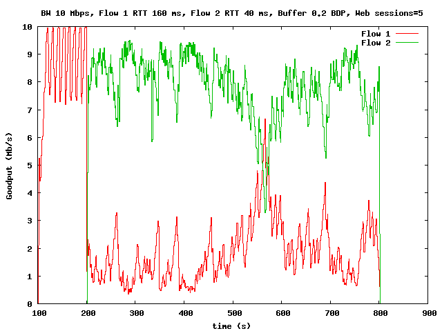 TCP Test Results